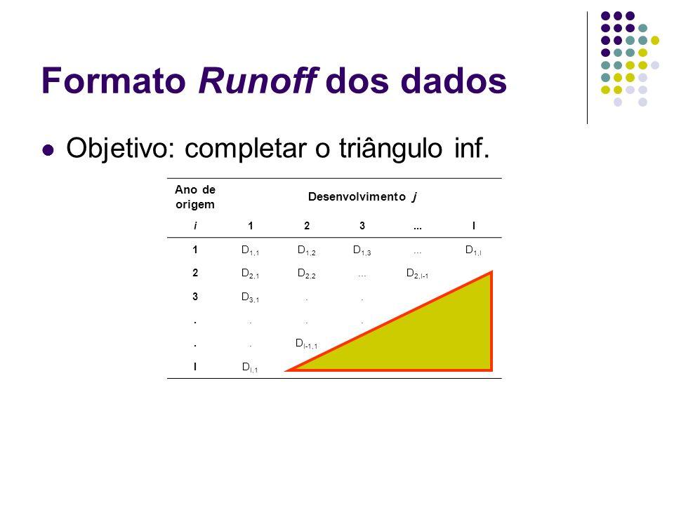 Formato Runoff dos dados Objetivo: completar o triângulo inf. Ano de origem Desenvolvimento j i123...I 1D 1,1 D 1,2 D 1,3...D 1,I 2D 2,1 D 2,2...D 2,I