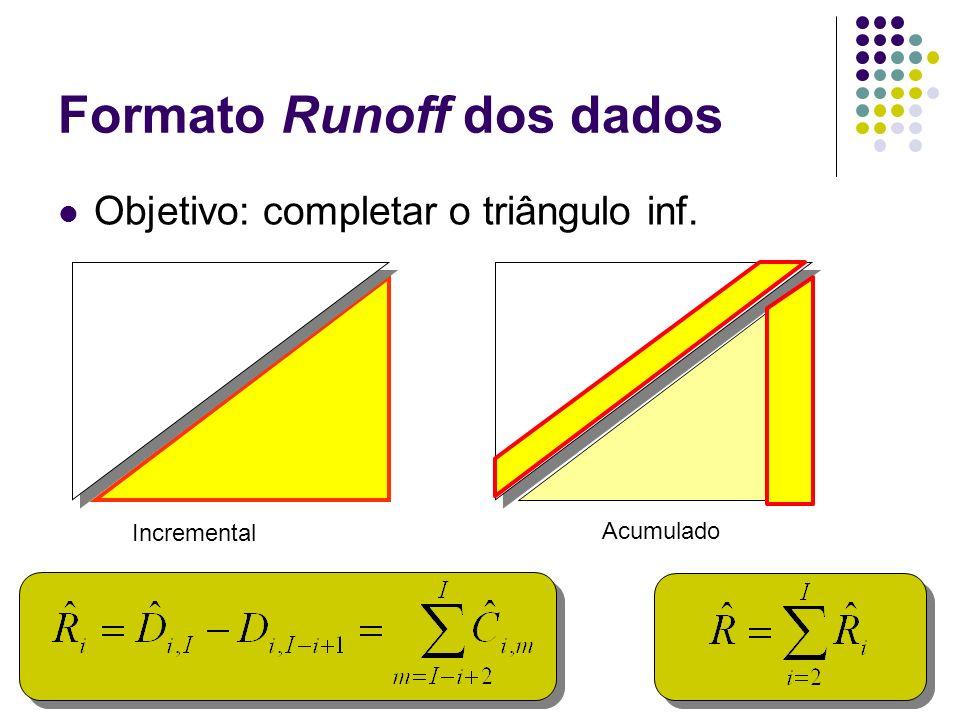 Formato Runoff dos dados Objetivo: completar o triângulo inf. Incremental Acumulado