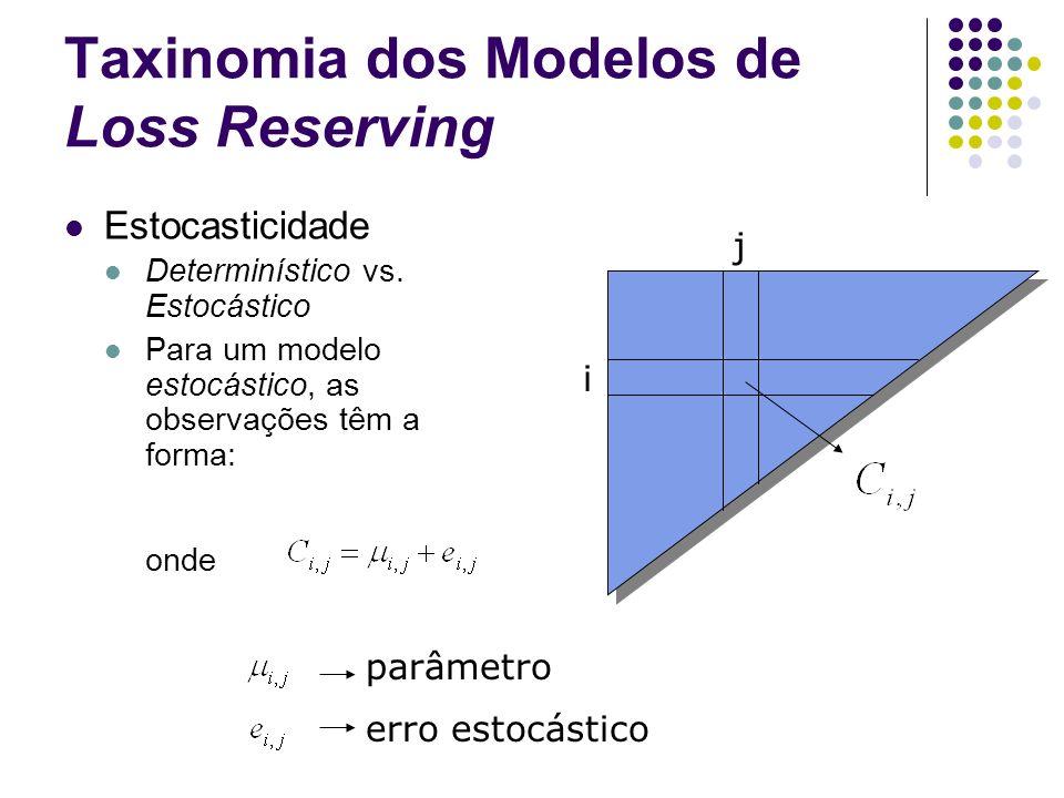 Taxinomia dos Modelos de Loss Reserving Estocasticidade Determinístico vs. Estocástico Para um modelo estocástico, as observações têm a forma: onde j