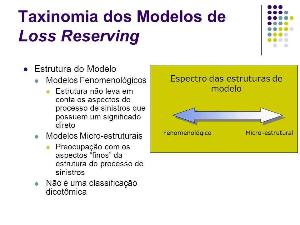 Taxinomia dos Modelos de Loss Reserving Estrutura do Modelo Modelos Fenomenológicos Estrutura não leva em conta os aspectos do processo de sinistros q
