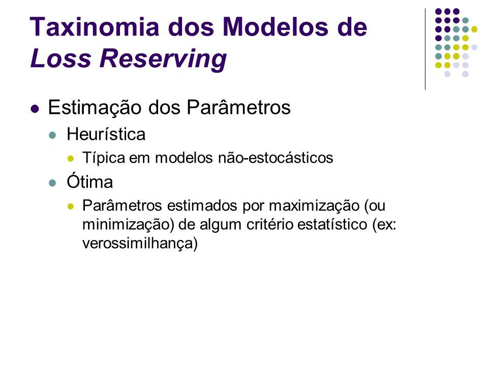 Taxinomia dos Modelos de Loss Reserving Estimação dos Parâmetros Heurística Típica em modelos não-estocásticos Ótima Parâmetros estimados por maximiza