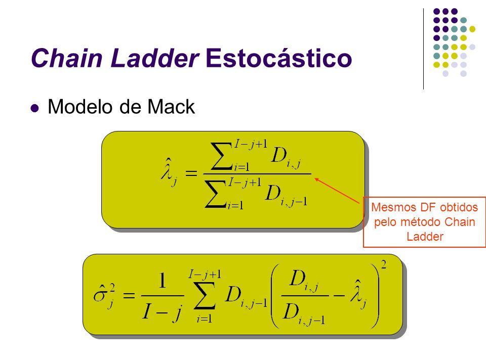 Chain Ladder Estocástico Modelo de Mack Mesmos DF obtidos pelo método Chain Ladder