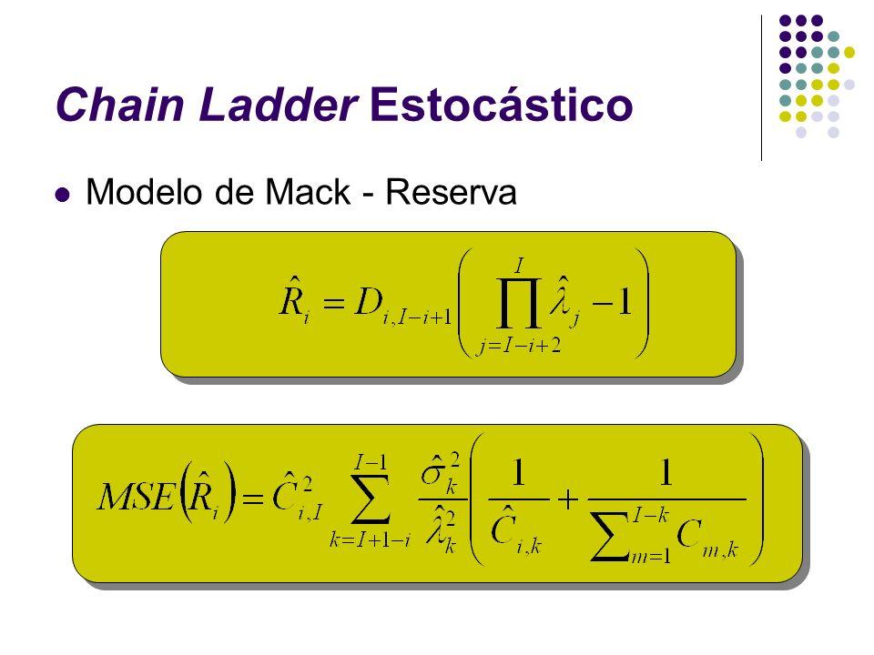 Chain Ladder Estocástico Modelo de Mack - Reserva
