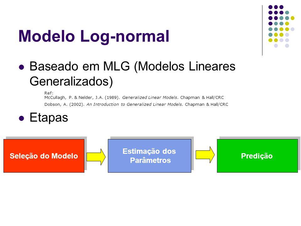 Modelo Log-normal Baseado em MLG (Modelos Lineares Generalizados) Etapas Seleção do Modelo Estimação dos Parâmetros Estimação dos Parâmetros Predição
