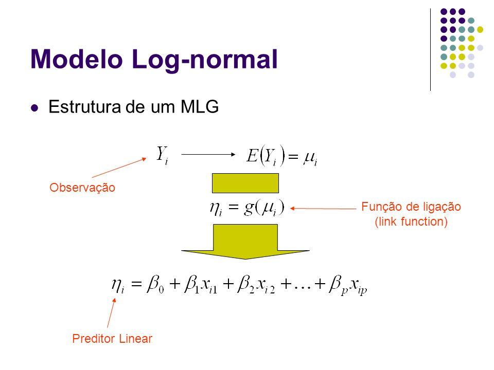 Modelo Log-normal Estrutura de um MLG Preditor Linear Observação Função de ligação (link function)