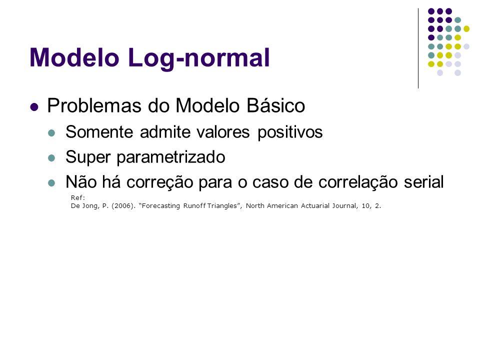 Modelo Log-normal Problemas do Modelo Básico Somente admite valores positivos Super parametrizado Não há correção para o caso de correlação serial Ref