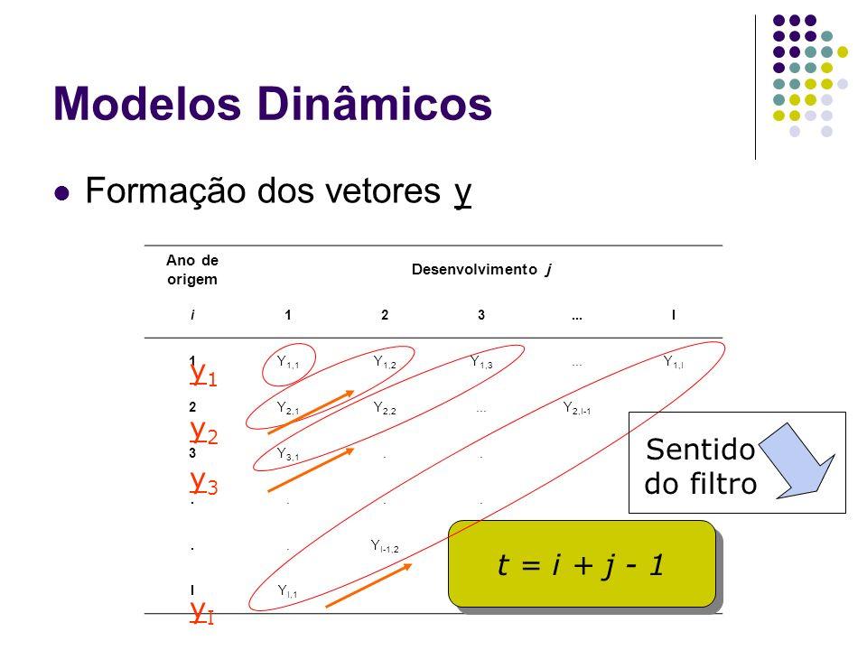 Modelos Dinâmicos Formação dos vetores y Ano de origem Desenvolvimento j i123...I 1Y 1,1 Y 1,2 Y 1,3...Y 1,I 2Y 2,1 Y 2,2...Y 2,I-1 3Y 3,1........Y I-