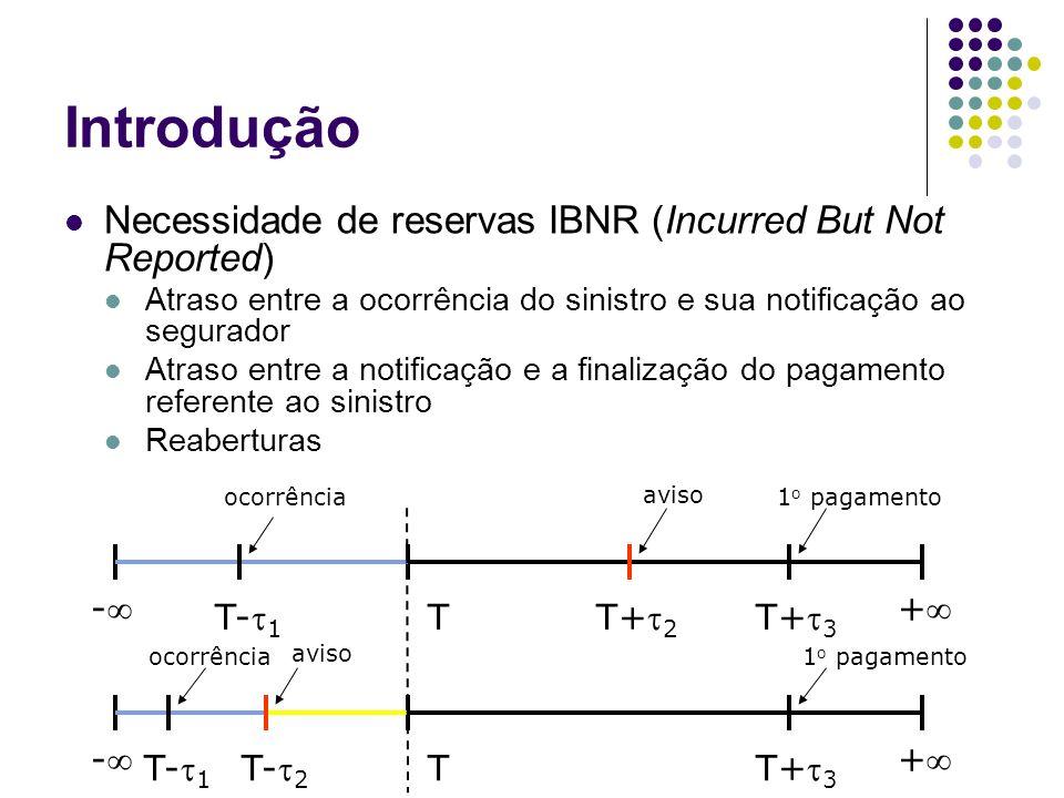 Introdução Necessidade de reservas IBNR (Incurred But Not Reported) Atraso entre a ocorrência do sinistro e sua notificação ao segurador Atraso entre