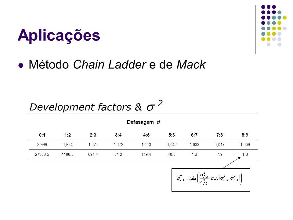 Aplicações Método Chain Ladder e de Mack Defasagem d 0:11:22:33:44:55:66:77:88:9 2,9991,6241,2711,1721,1131,0421,0331,0171,009 27883.51108.5691.461.21