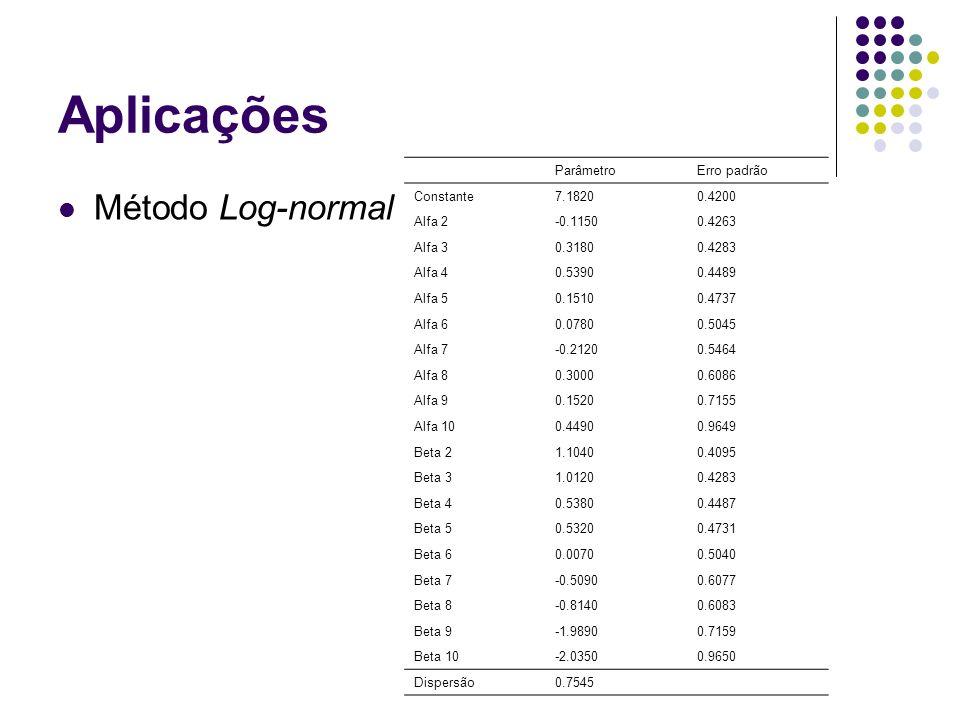 Aplicações Método Log-normal ParâmetroErro padrão Constante7.18200.4200 Alfa 2-0.11500.4263 Alfa 30.31800.4283 Alfa 40.53900.4489 Alfa 50.15100.4737 A