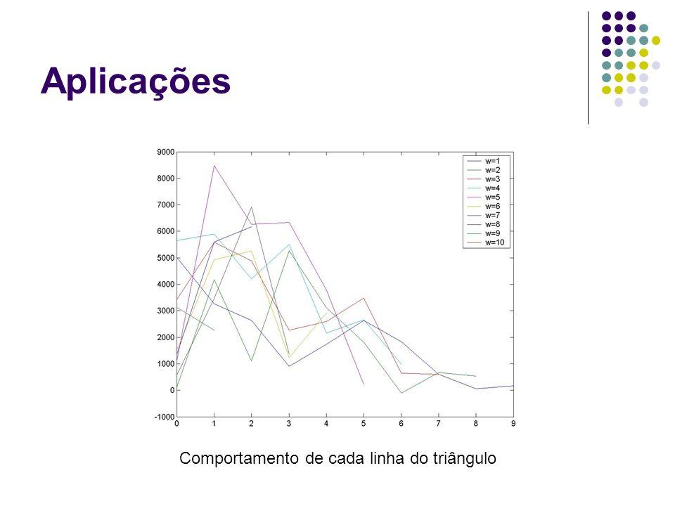 Aplicações Comportamento de cada linha do triângulo
