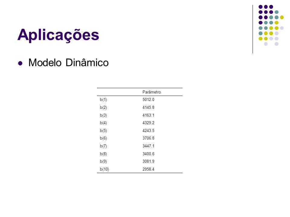 Aplicações Modelo Dinâmico Parâmetro b(1)5012.0 b(2)4145.8 b(3)4163.1 b(4)4329.2 b(5)4243.5 b(6)3706.8 b(7)3447.1 b(8)3400.6 b(9)3081.9 b(10)2958.4