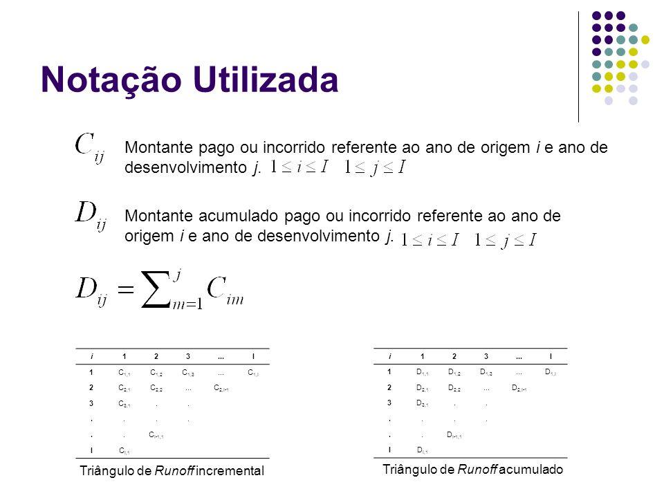 Chain Ladder Estocástico Procedimento Estimar os Development Factors Estimar os parâmetros Preencher o triângulo inferior Calcular as Reservas por ano de acidente e seus respectivos erros médios quadráticos.