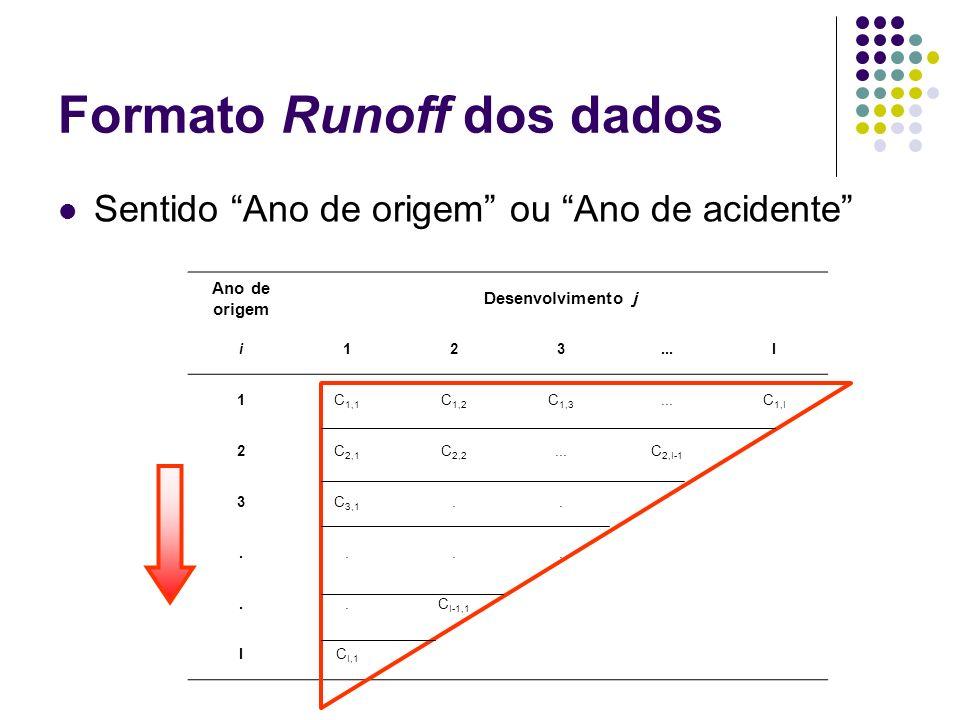 Formato Runoff dos dados Sentido Ano de desenvolvimento Ano de origem Desenvolvimento j i123...I 1C 1,1 C 1,2 C 1,3...C 1,I 2C 2,1 C 2,2...C 2,I-1 3C 3,1........C I-1,1 IC I,1