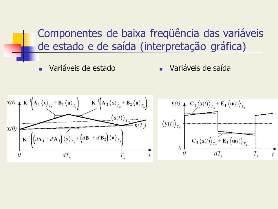 Componentes de baixa freqüência das variáveis de estado e de saída (interpretação gráfica) Variáveis de estado Variáveis de saída