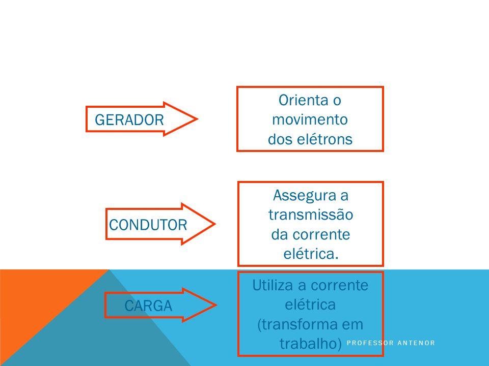 SÃO ELES: Gerador, Condutor e Carga. PROFESSOR ANTENOR