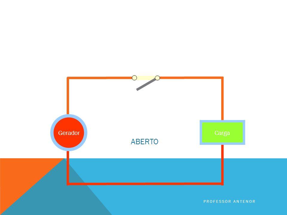 Introduzimos um interruptor para abrir e fechar o circuito Gerador Carga PROFESSOR ANTENOR