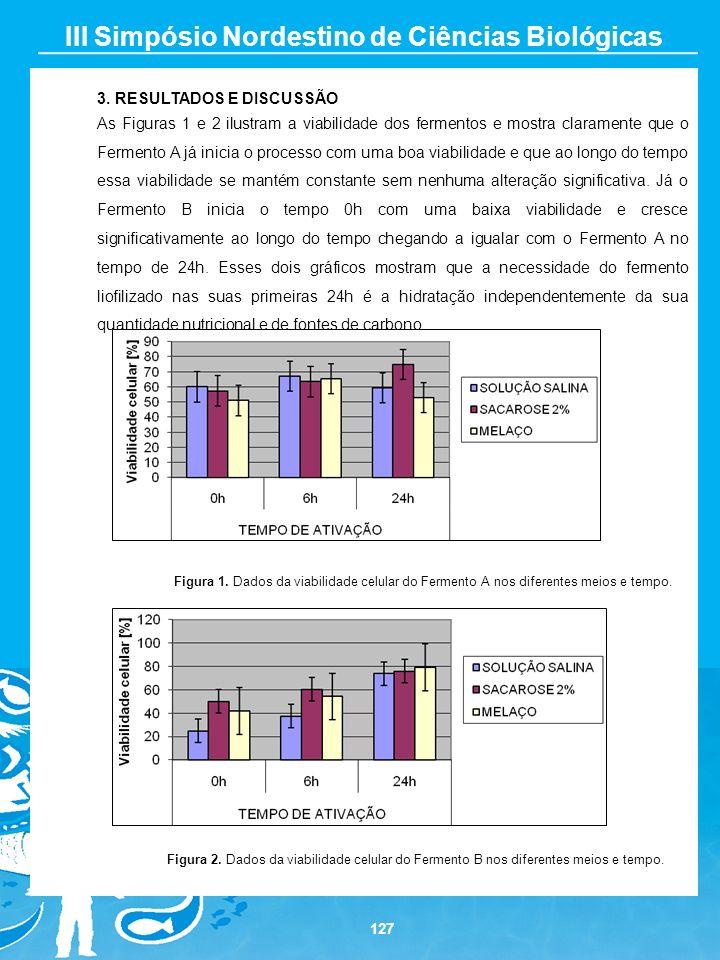 127 III Simpósio Nordestino de Ciências Biológicas 3. RESULTADOS E DISCUSSÃO As Figuras 1 e 2 ilustram a viabilidade dos fermentos e mostra claramente