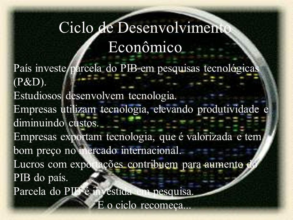 Ciclo de Desenvolvimento Econômico País investe parcela do PIB em pesquisas tecnológicas (P&D). Estudiosos desenvolvem tecnologia. Empresas utilizam t
