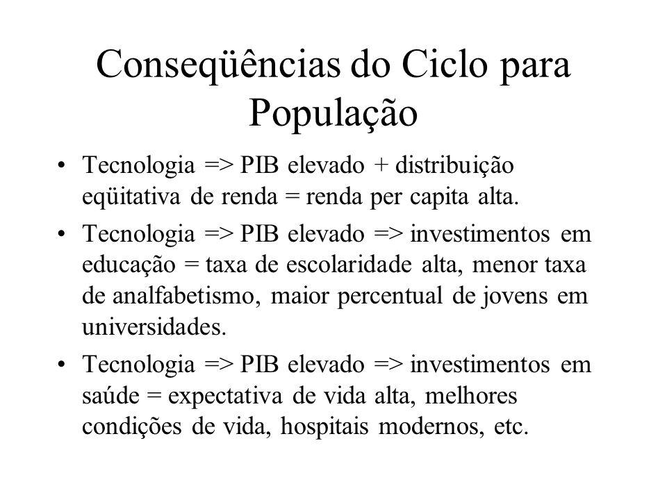 Conseqüências do Ciclo para População Tecnologia => PIB elevado + distribuição eqüitativa de renda = renda per capita alta. Tecnologia => PIB elevado