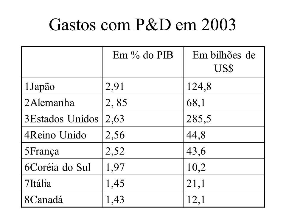 Gastos com P&D em 2003 Em % do PIBEm bilhões de US$ 1Japão2,91124,8 2Alemanha2, 8568,1 3Estados Unidos2,63285,5 4Reino Unido2,5644,8 5França2,5243,6 6Coréia do Sul1,9710,2 7Itália1,4521,1 8Canadá1,4312,1