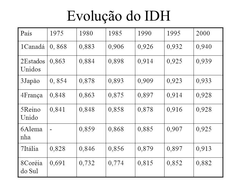 Evolução do IDH País197519801985199019952000 1Canadá0, 8680,8830,9060,9260,9320,940 2Estados Unidos 0,8630,8840,8980,9140,9250,939 3Japão0, 8540,8780,