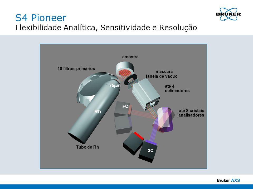 S4 Pioneer Flexibilidade Analítica, Sensitividade e Resolução janela de vácuo FC SC até 4 colimadores até 8 cristais analisadores 10 filtros primários