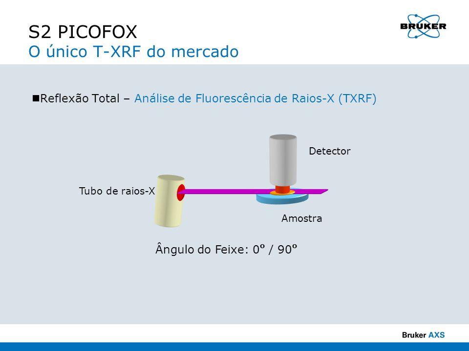 Ângulo do Feixe: 0 o / 90 o Tubo de raios-X Detector Amostra Reflexão Total – Análise de Fluorescência de Raios-X (TXRF) S2 PICOFOX O único T-XRF do m