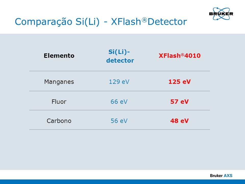 Comparação Si(Li) - XFlash ® Detector Elemento Si(Li)- detector XFlash ® 4010 Manganes129 eV125 eV Fluor66 eV57 eV Carbono56 eV48 eV