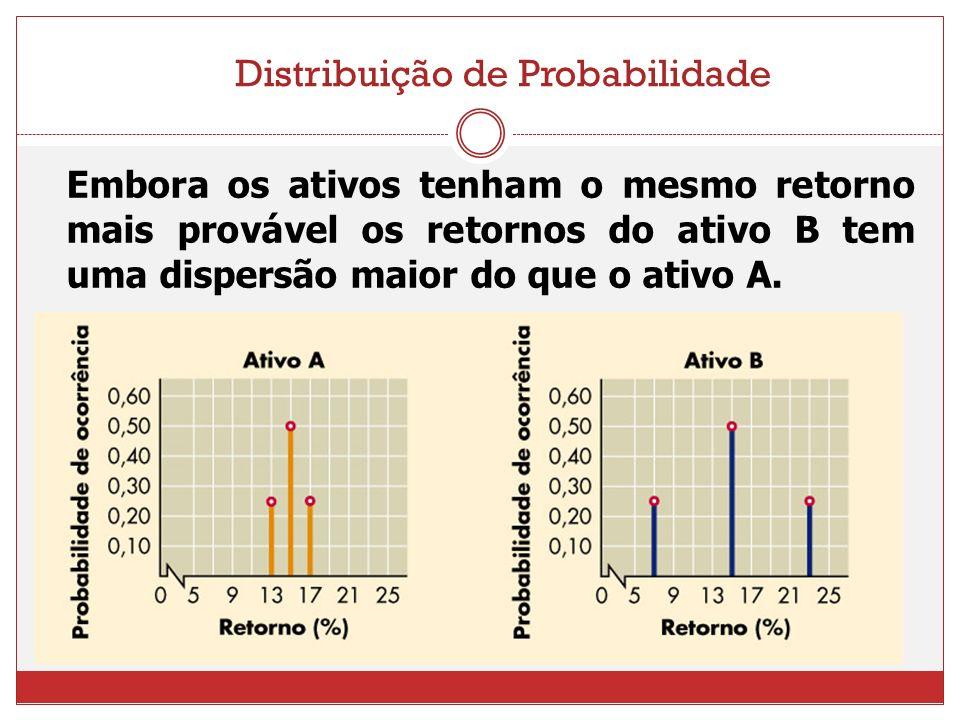 Distribuição de Probabilidade Embora os ativos tenham o mesmo retorno mais provável os retornos do ativo B tem uma dispersão maior do que o ativo A.