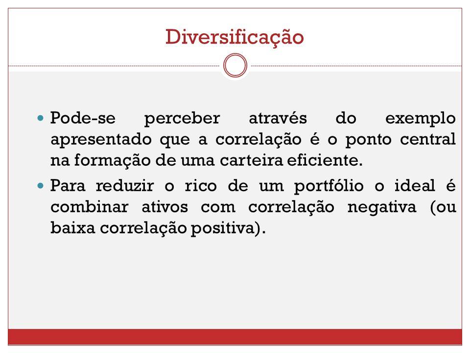 Diversificação Pode-se perceber através do exemplo apresentado que a correlação é o ponto central na formação de uma carteira eficiente. Para reduzir