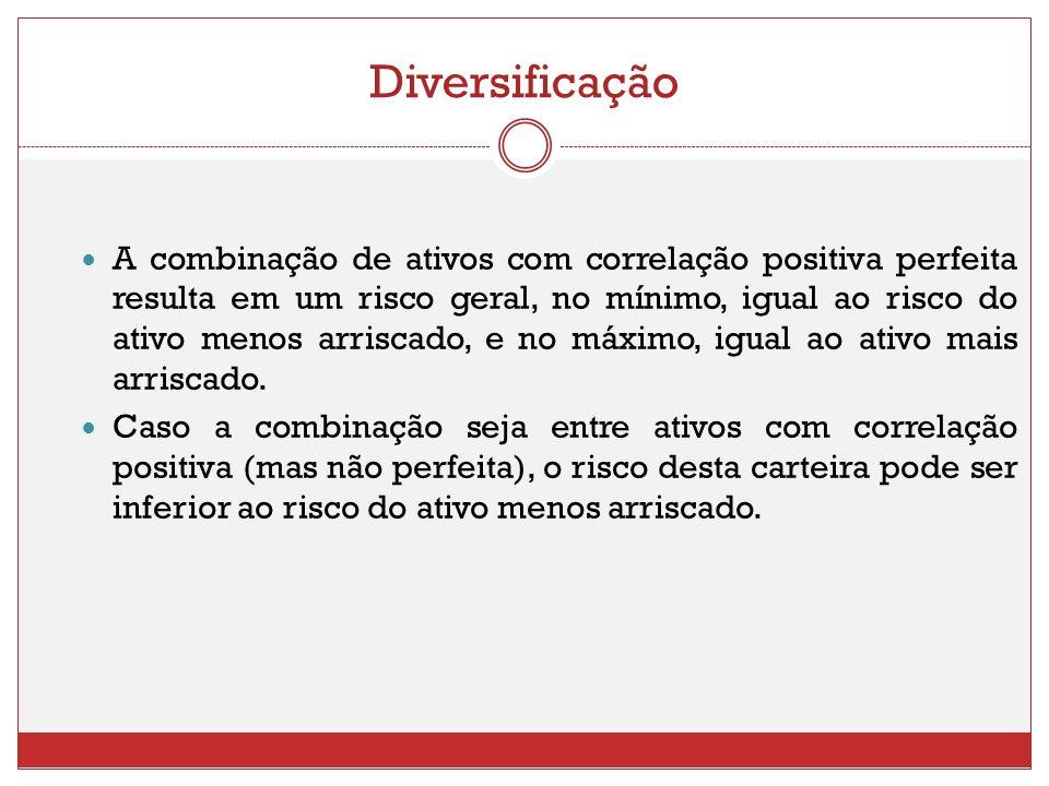 Diversificação A combinação de ativos com correlação positiva perfeita resulta em um risco geral, no mínimo, igual ao risco do ativo menos arriscado,