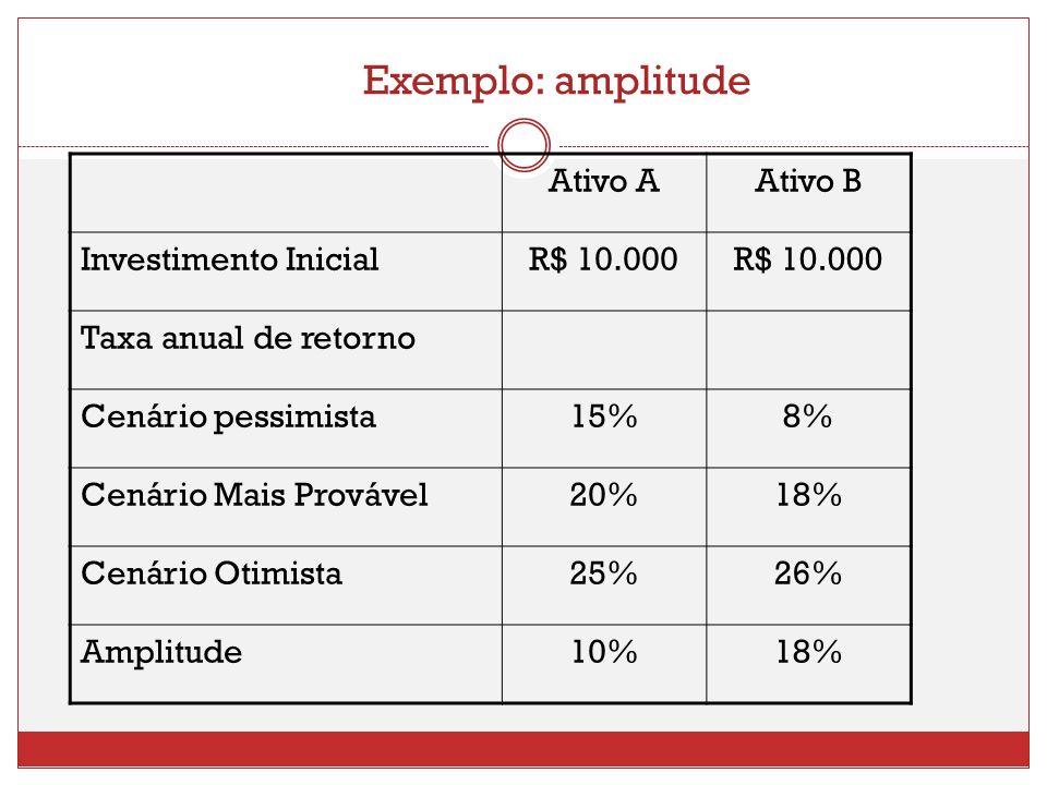 Exemplo: amplitude Ativo AAtivo B Investimento InicialR$ 10.000 Taxa anual de retorno Cenário pessimista15%8% Cenário Mais Provável20%18% Cenário Otim