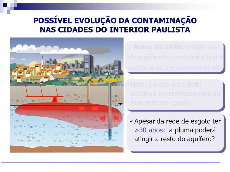 Reunião Conselho Científico de Pesquisa Ambiental Agosto/2009 Apesar da rede de esgoto ter >30 anos: a pluma poderá atingir a resto do aquífero? POSSÍ