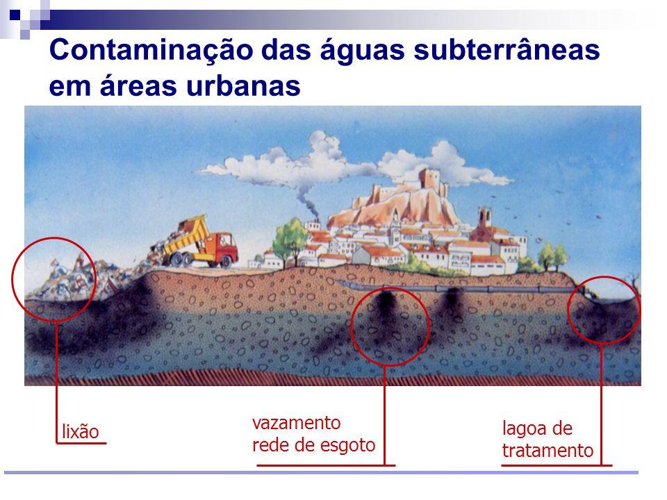 Resultado de imagem para aguas subterrâneas e esgotos