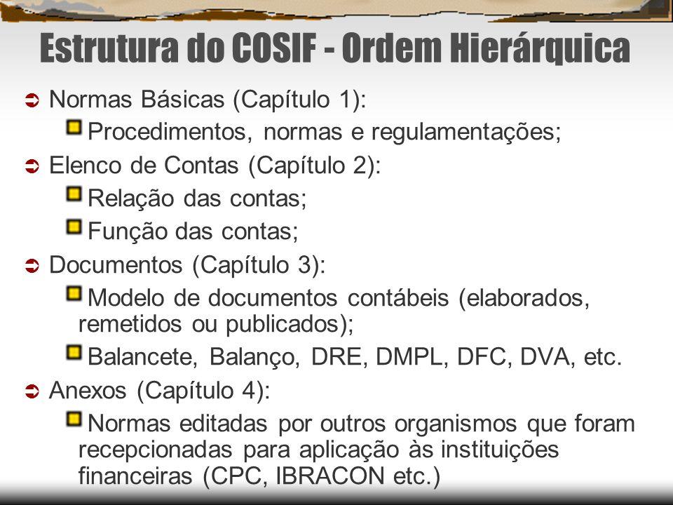 Estrutura do COSIF - Ordem Hierárquica Normas Básicas (Capítulo 1): Procedimentos, normas e regulamentações; Elenco de Contas (Capítulo 2): Relação da