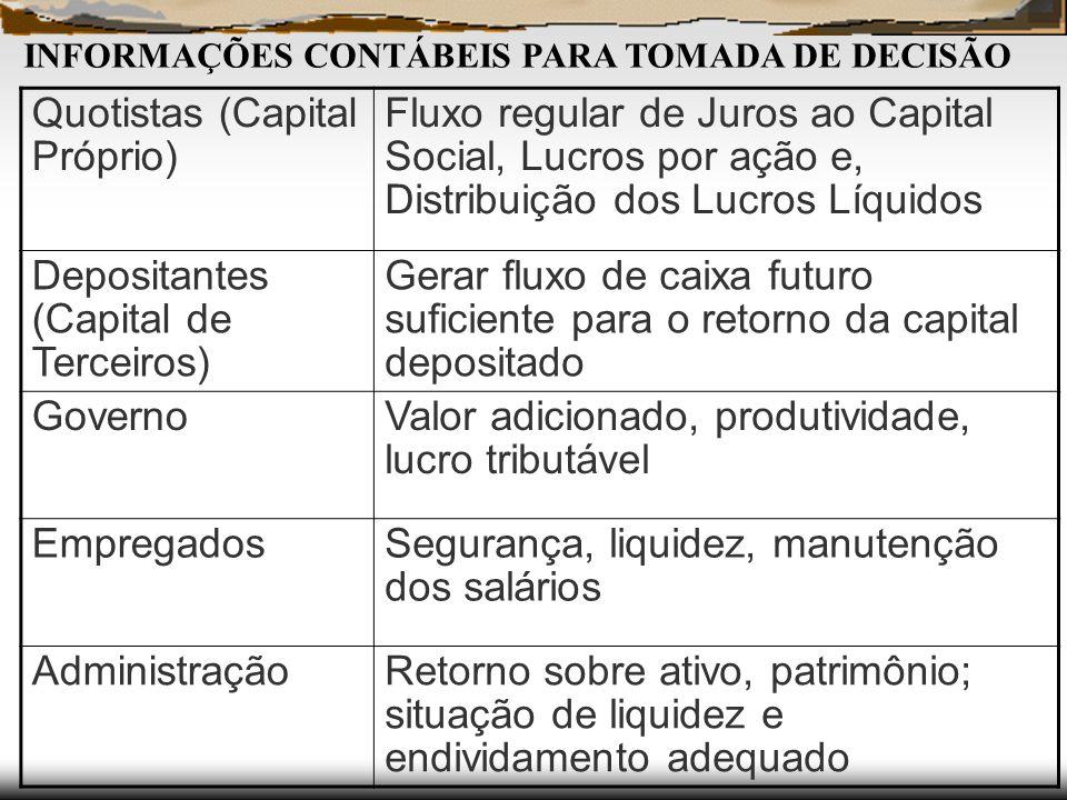 Quotistas (Capital Próprio) Fluxo regular de Juros ao Capital Social, Lucros por ação e, Distribuição dos Lucros Líquidos Depositantes (Capital de Ter