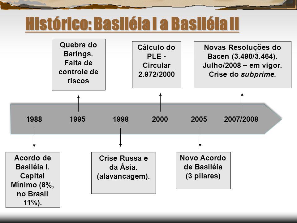 Histórico: Basiléia I a Basiléia II 1988 1995 1998 2000 2005 2007/2008 Acordo de Basiléia I. Capital Mínimo (8%, no Brasil 11%). Quebra do Barings. Fa