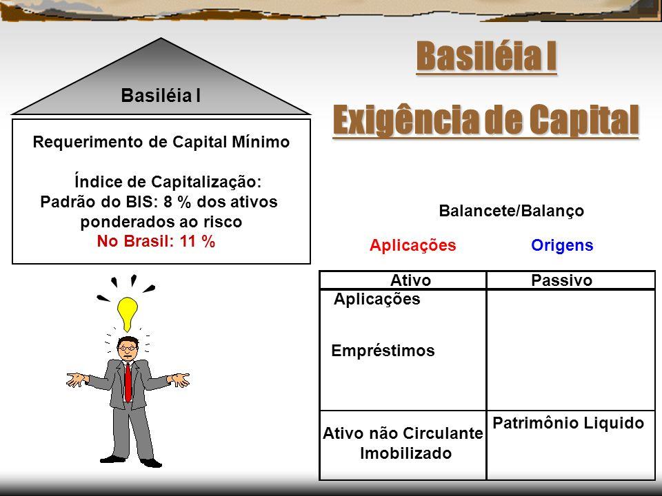 Basiléia I Requerimento de Capital Mínimo Índice de Capitalização: Padrão do BIS: 8 % dos ativos ponderados ao risco No Brasil: 11 % Basiléia I Aplica