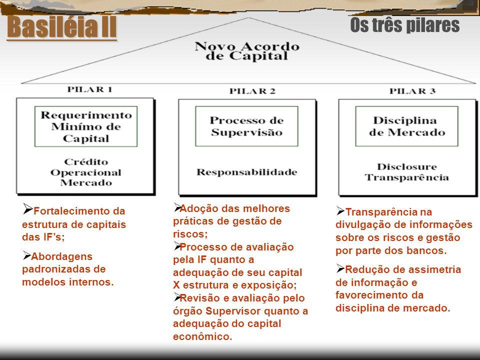 Basiléia II Fortalecimento da estrutura de capitais das IFs; Abordagens padronizadas de modelos internos. Adoção das melhores práticas de gestão de ri