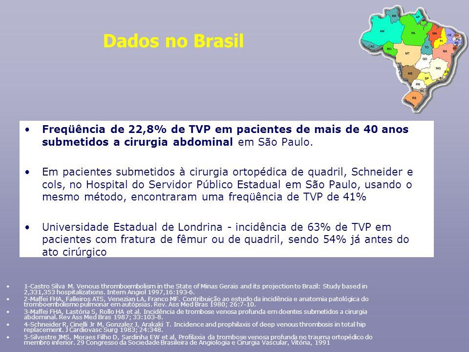 Dados no Brasil Freqüência de 22,8% de TVP em pacientes de mais de 40 anos submetidos a cirurgia abdominal em São Paulo. Em pacientes submetidos à cir