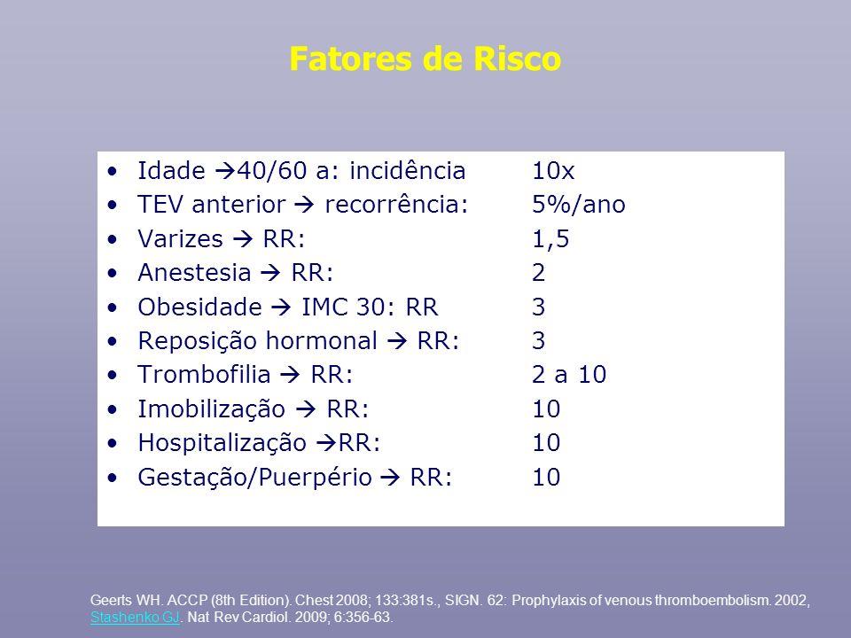 Fatores de Risco Idade 40/60 a: incidência 10x TEV anterior recorrência: 5%/ano Varizes RR: 1,5 Anestesia RR: 2 Obesidade IMC 30: RR 3 Reposição hormo