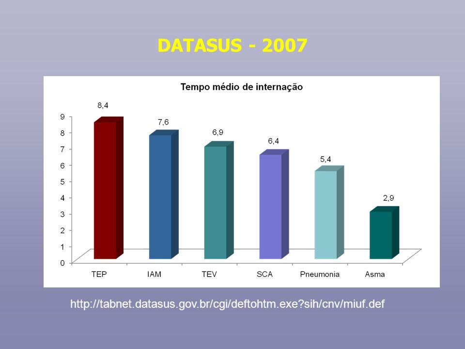 DATASUS - 2007 http://tabnet.datasus.gov.br/cgi/deftohtm.exe?sih/cnv/miuf.def