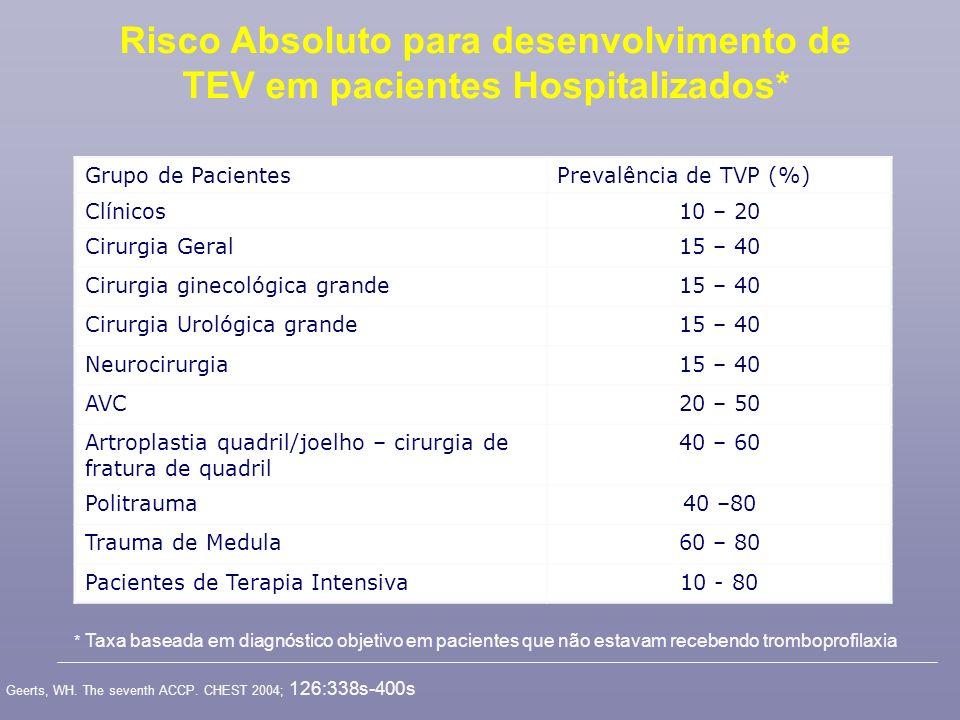 Grupo de PacientesPrevalência de TVP (%) Clínicos10 – 20 Cirurgia Geral15 – 40 Cirurgia ginecológica grande15 – 40 Cirurgia Urológica grande15 – 40 Ne