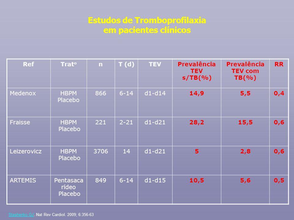 Estudos de Tromboprofilaxia em pacientes clínicos RefTrat o nT (d)TEVPrevalência TEV s/TB(%) Prevalência TEV com TB(%) RR MedenoxHBPM Placebo 8666-14d