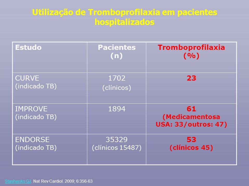 Utilização de Tromboprofilaxia em pacientes hospitalizados EstudoPacientes (n) Tromboprofilaxia (%) CURVE (indicado TB) 1702 (clínicos) 23 IMPROVE (in