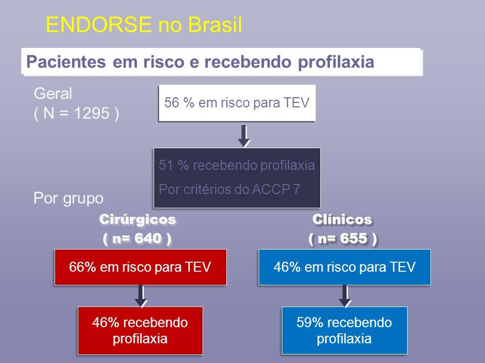 ENDORSE no Brasil Geral ( N = 1295 ) 56 % em risco para TEV 51 % recebendo profilaxia Por critérios do ACCP 7 51 % recebendo profilaxia Por critérios