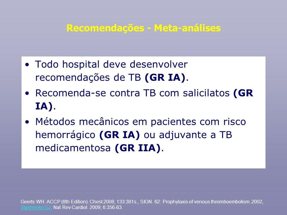 Recomendações - Meta-análises Todo hospital deve desenvolver recomendações de TB (GR IA). Recomenda-se contra TB com salicilatos (GR IA). Métodos mecâ