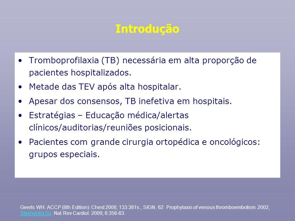 Introdução Tromboprofilaxia (TB) necessária em alta proporção de pacientes hospitalizados. Metade das TEV após alta hospitalar. Apesar dos consensos,