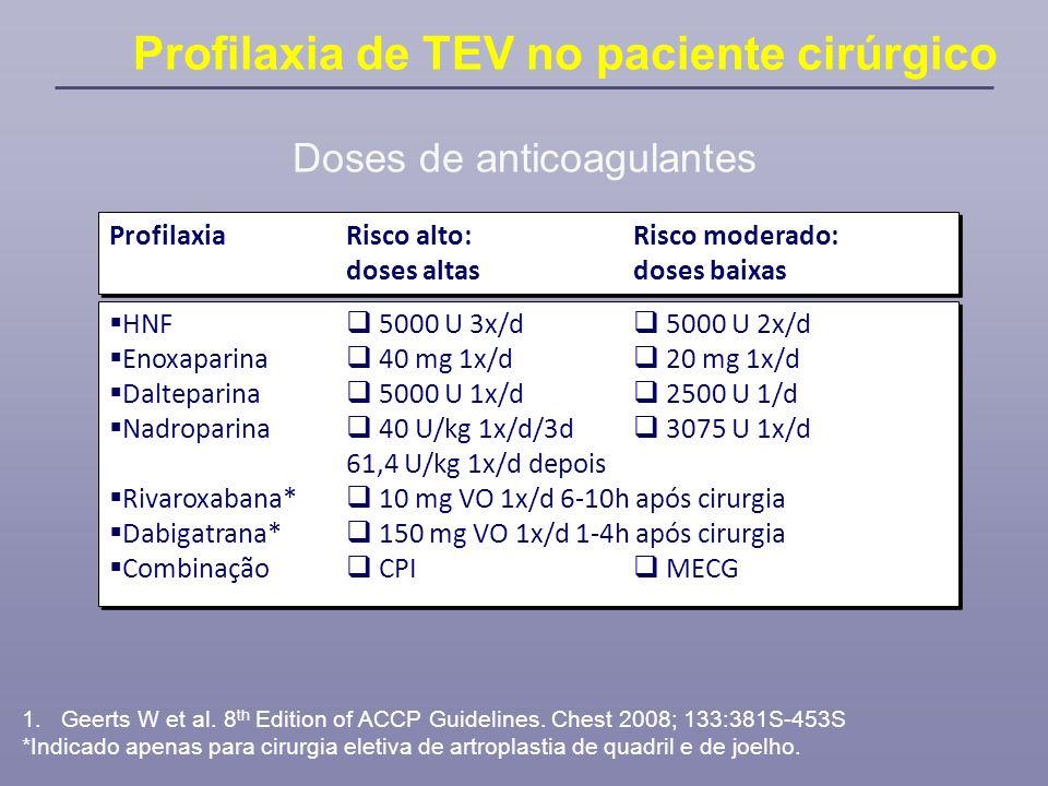 ProfilaxiaRisco alto:Risco moderado: doses altasdoses baixas ProfilaxiaRisco alto:Risco moderado: doses altasdoses baixas HNF 5000 U 3x/d 5000 U 2x/d